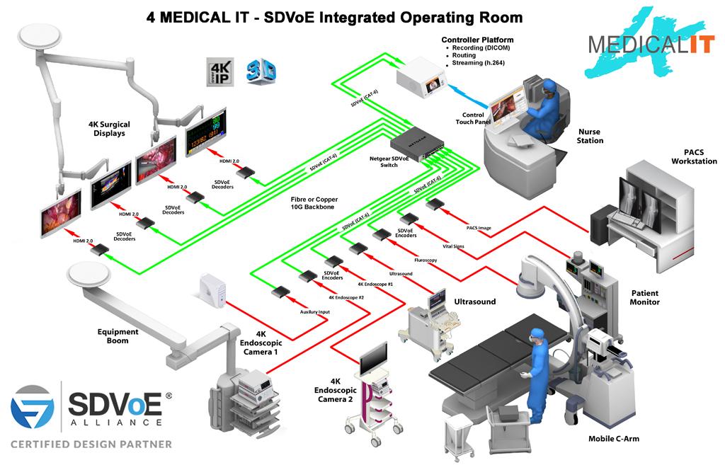 SDVoE Medical