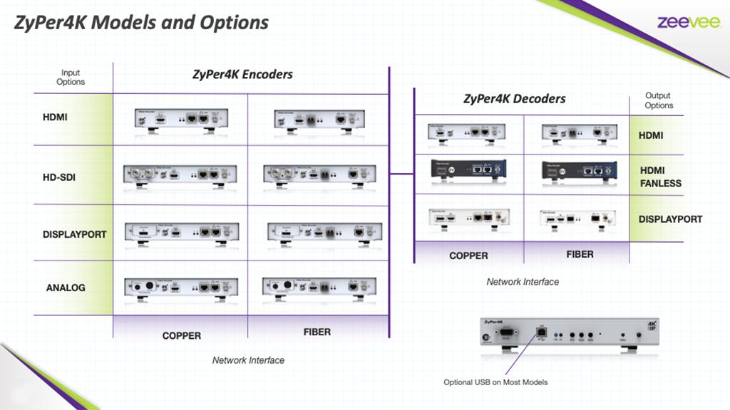 AV Medical products ZeeVee