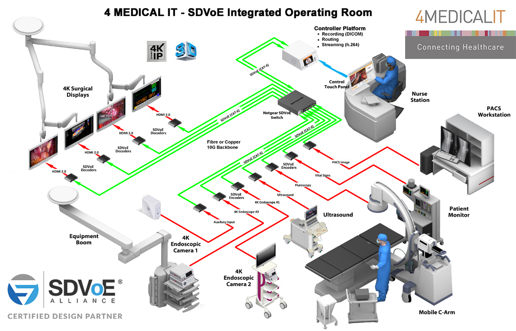//www.4medicalit.com/wp-content/uploads/2020/05/Medical-IT-SDVoE-Integrated-Operating-Room-1.jpg